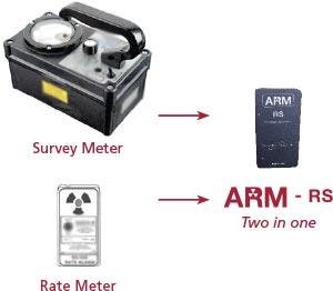 arm-rs-meter-comparison