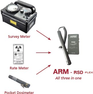 arm-rsd-flex-meter-comparison